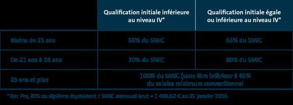 tableau_salaire